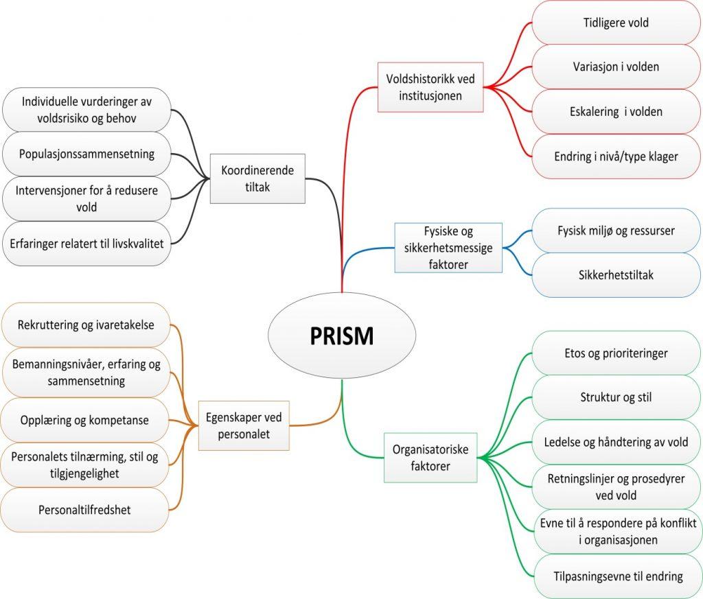 PRISM mind map